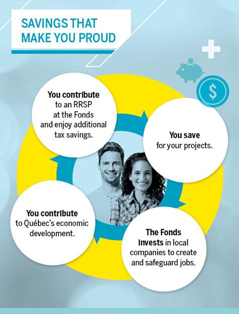 Choosing the Fonds, a win-win situation