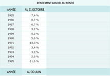 Rendement annuel au Fonds - 2013