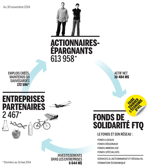 Cycle de vie Fonds de solidarité FTQ