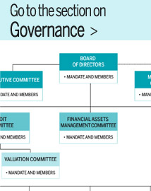 Go to the section Governance